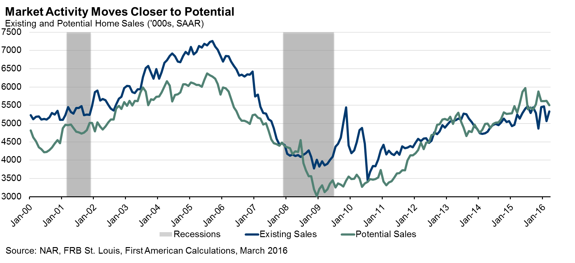 051816_potential_home_sales.png