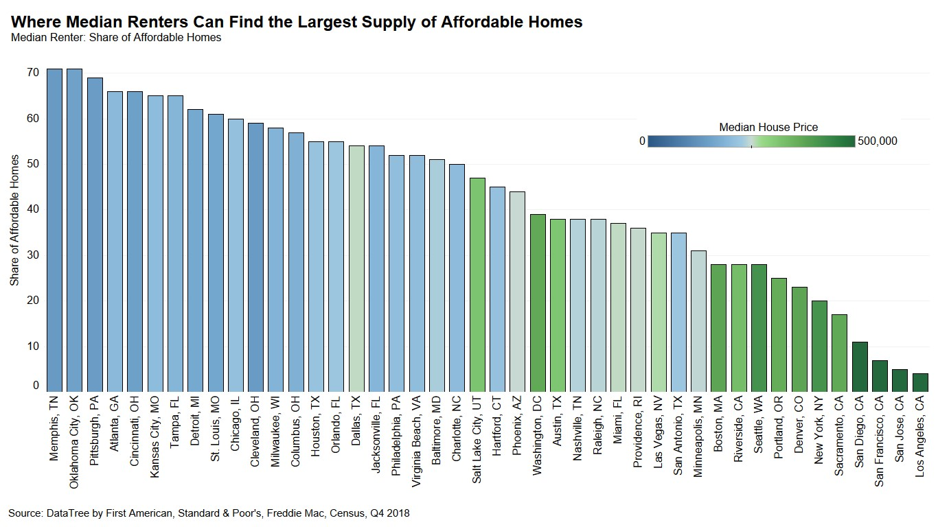 Where Median Renters Can Find the Largest Supply of Affordable Homes Chart Q4 2018