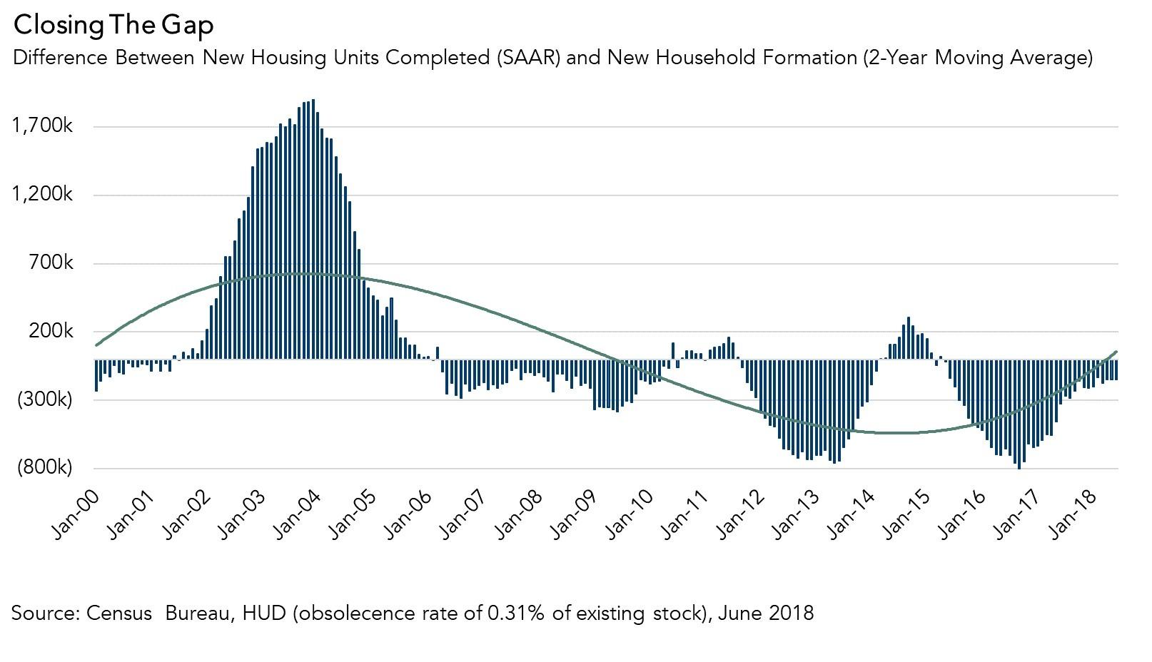 071918 Housing Starts