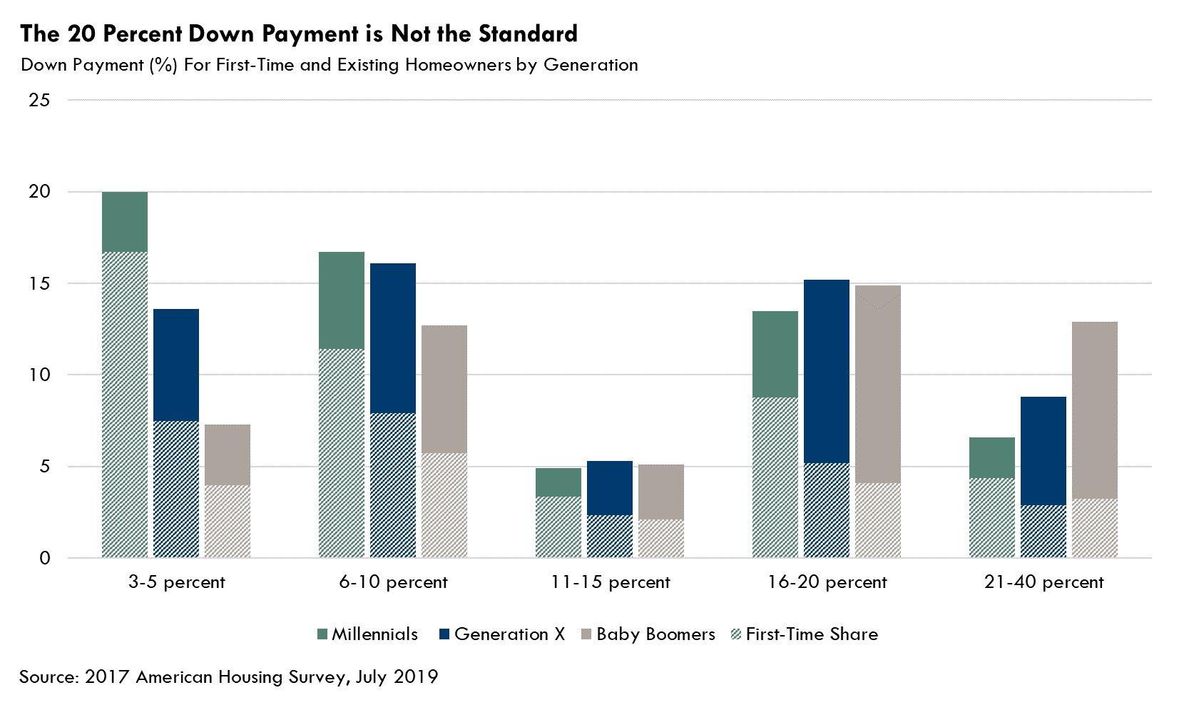 The 20% Down Payment is Not the Standard Chart - July 2019