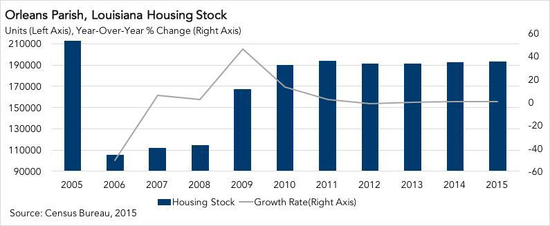 2015 Orleans Parish, Louisiana Housing Stock Chart
