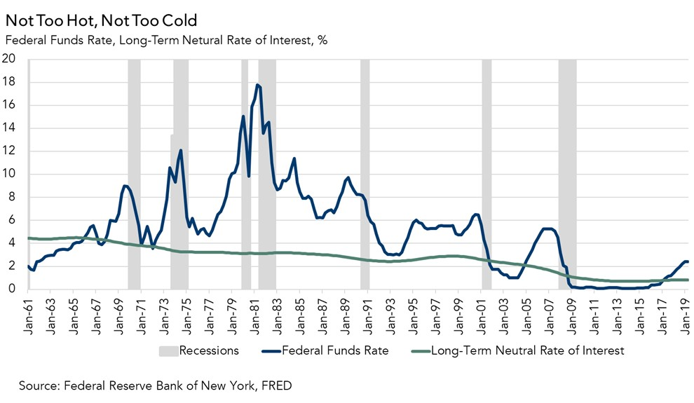 091719 Neutral rate of interest