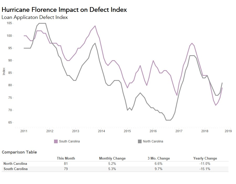 102618 Defect Index