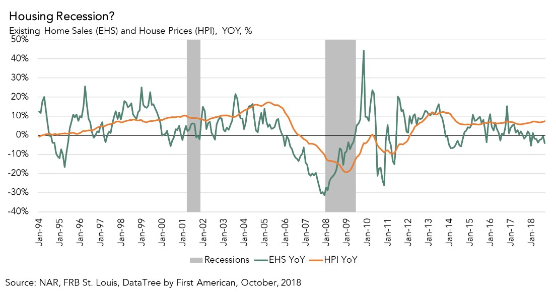 Existing-Home Sales When Mortgage Rates Rise Chart - Oct 2018