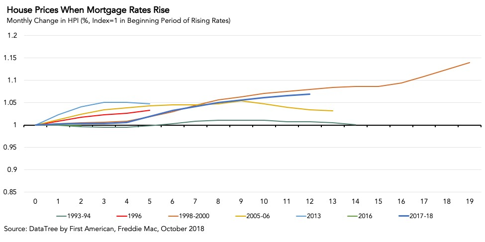 House Prices When Mortgage Rates Rise - Chart Oct 2018