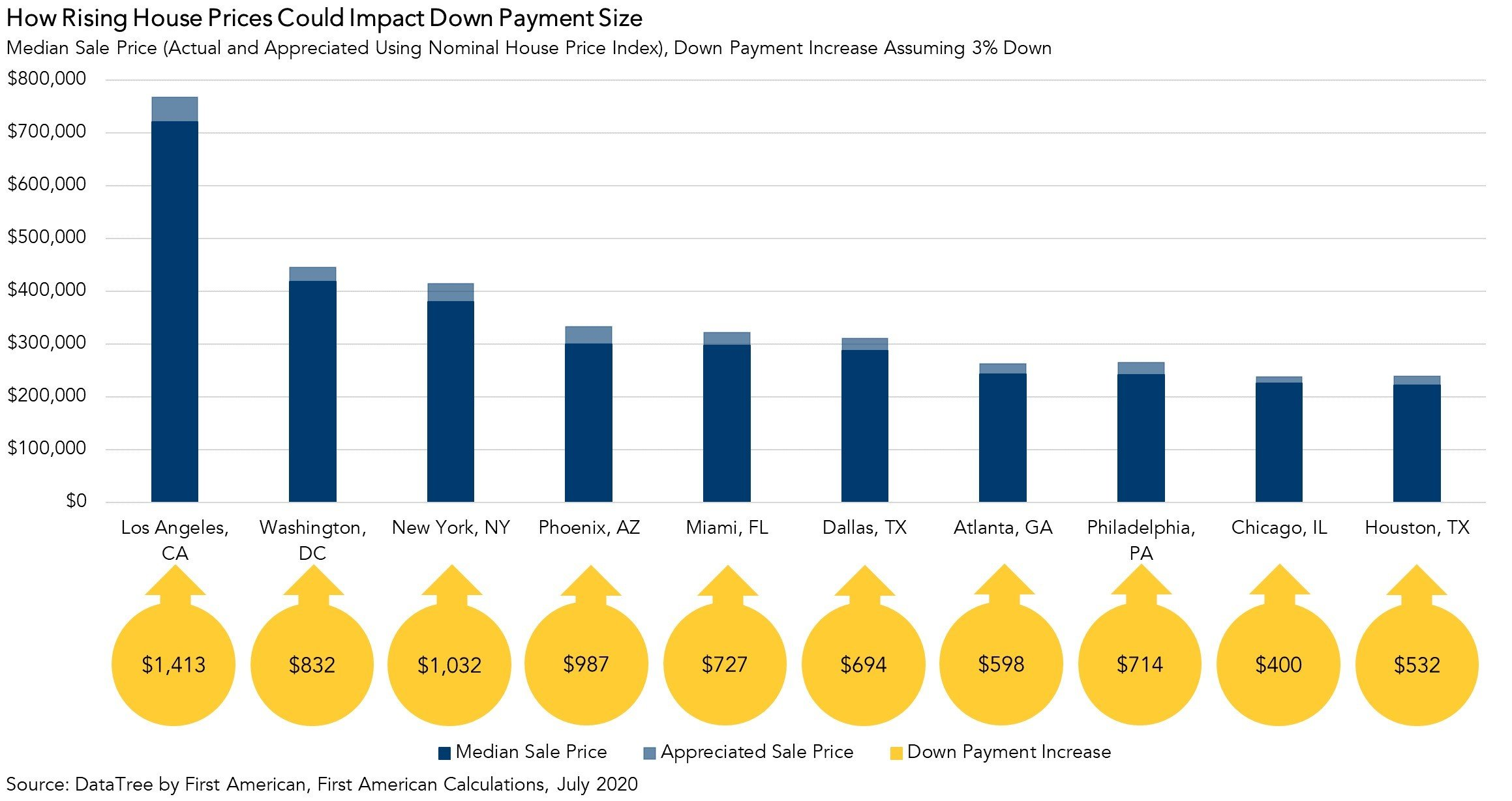 How Rising House Prices Could Impact Down Payment Size Chart July 2020