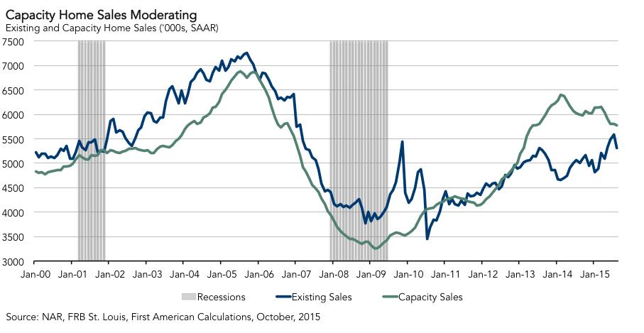capacity-home-sales-moderating-10222015