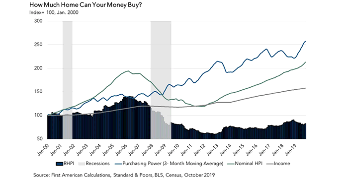 How Much Home Can Your Money Buy? Chart October 2019