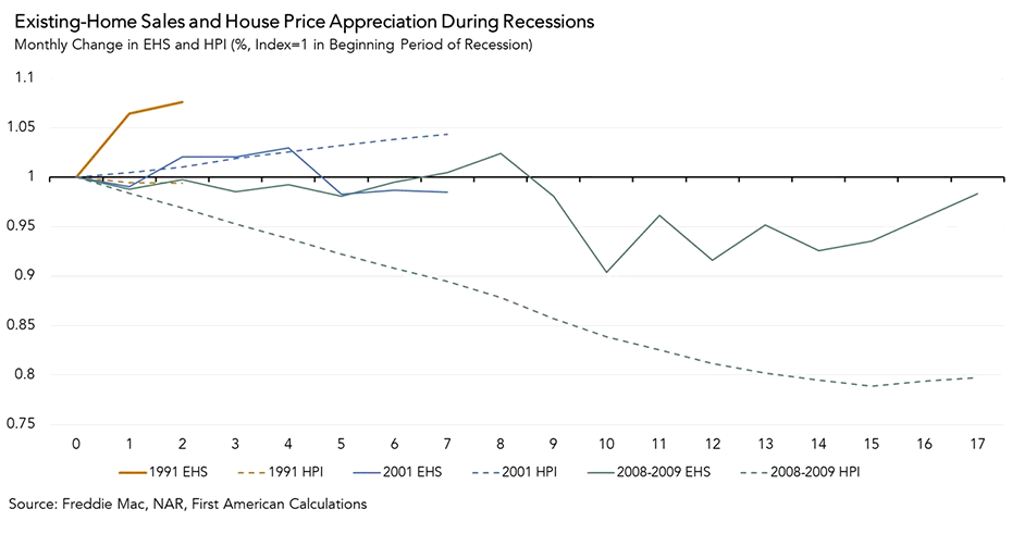 Existing Home Sales and price Appreciation During Recessions Chart