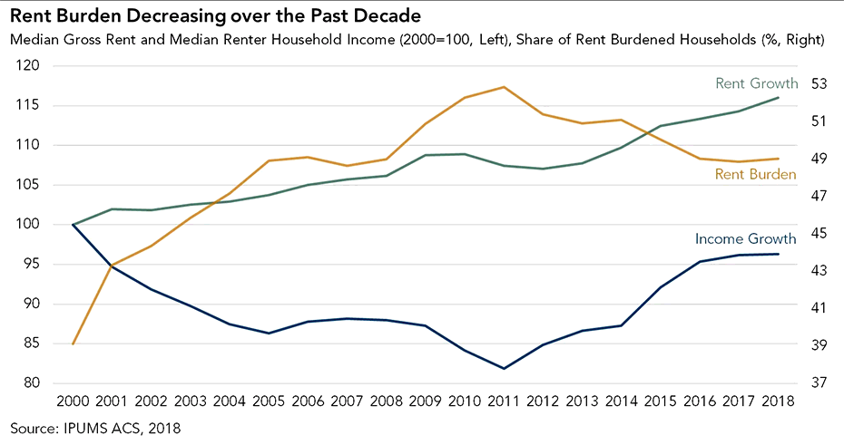 Rent Burden Decreasing Over the Past Decade - Chart 2018