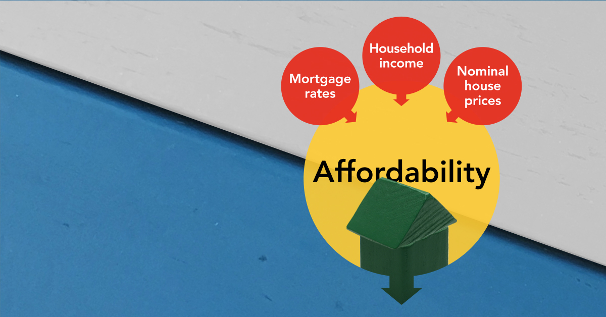 Has the Affordability Boost From Falling Mortgage Rates Run its Course Graphic